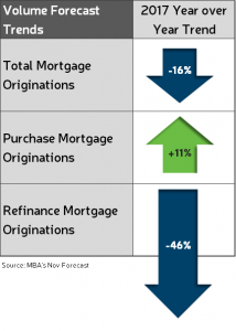 The Current Outlook On Low Mortgage Rates