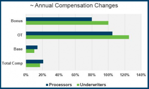 Trends in Mortgage Industry Compensation