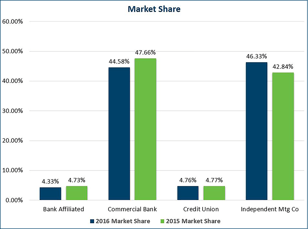 Market Share 100 Res