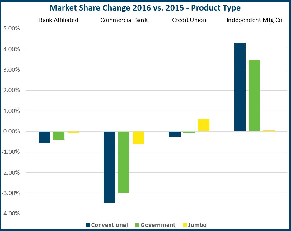 Market Share Change 2016 vs 2015 Graph - Product Type Edited