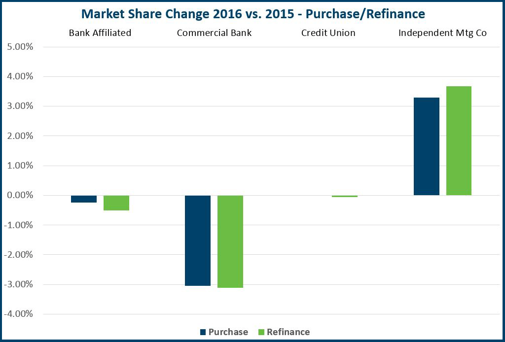 Market Share Change 2016 vs 2015 Graph - Purchase-Refinance