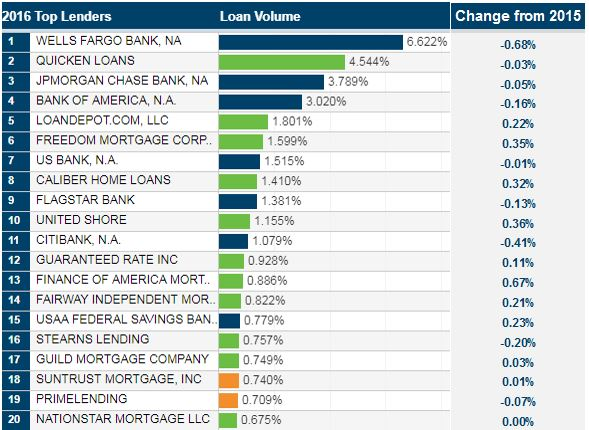 Market Share Change - Top 20 Lenders